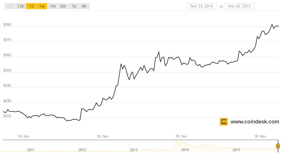 Bitcoin Price November 23th to November 30th