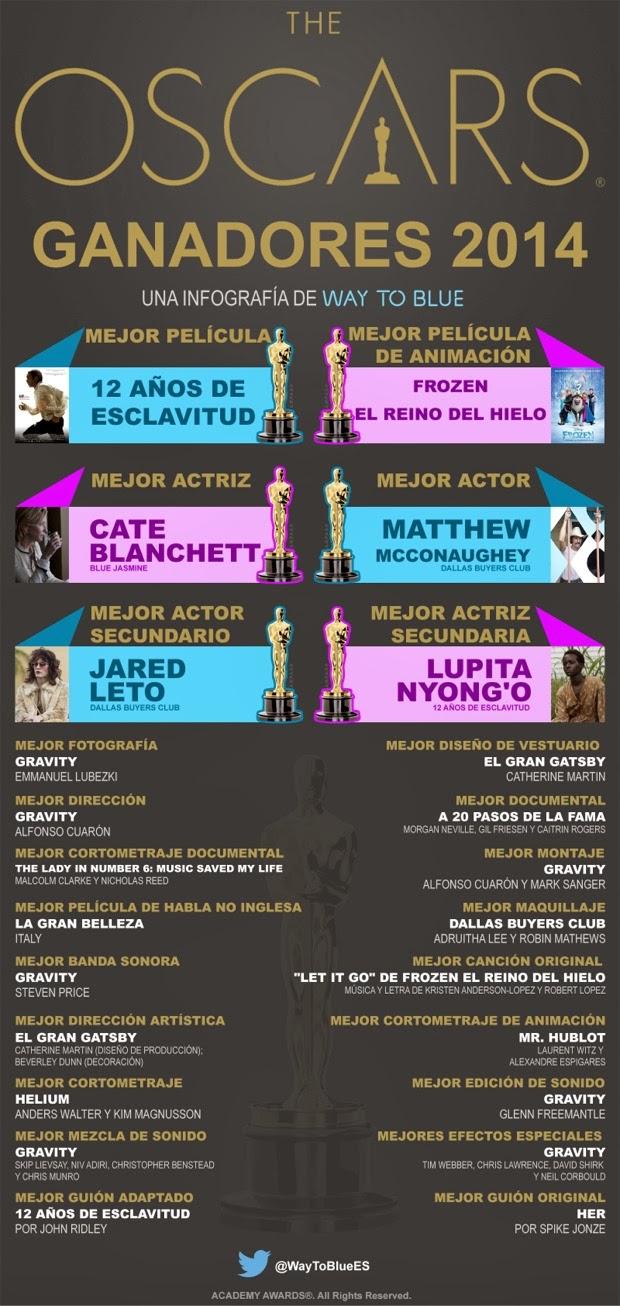 Infografías sobre los Oscar