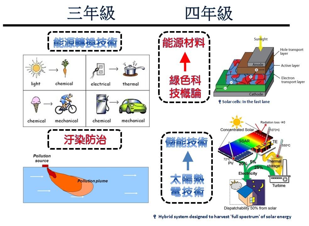 FY105-FY106計畫模組課程統合設計