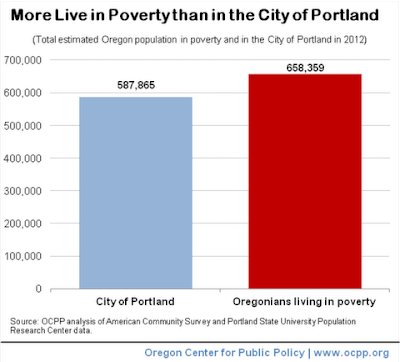 Oregon Center for Public Policy infographic: More Live in Poverty (668,359) Than in the City of Portland: (668,359 versus 587,865)