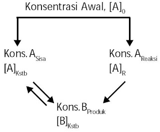 Pereaksi A sebagian berubah menjadi B dan sisanya tetap sebagai A. Konsentrasi molar pada keadaan kesetimbangan adalah [A] sisa dan [B] hasil reaksi.