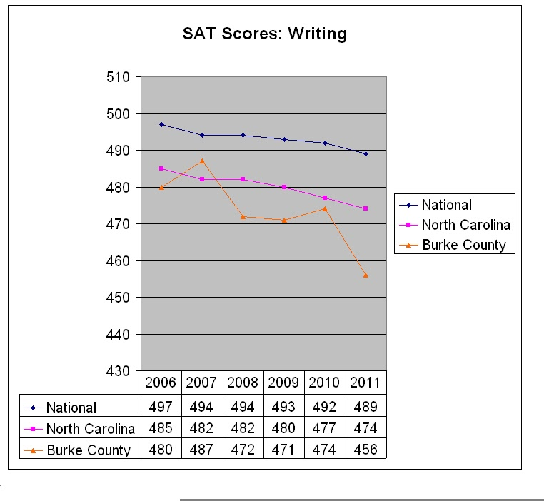 sat writing multiple choice and essay score