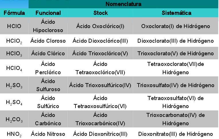 anhdrido 3 h2o cido orto anhdrido - Tabla Periodica De Los Elementos H2o