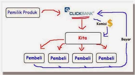 [SHARE] Teknik Rahasia Sukses Bisnis Online ClickBank