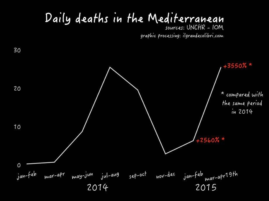 Mediterranean, our sea: more than 25 deaths per day