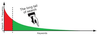 Long Tail, PPC, Pay Per Click, Keywords, Adwords, Google