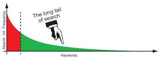 Long Tail, PPC, Pay Per Click, Keywords, Adwords, Google