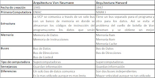 Arquitectura von neuman vs harvard arquitectura de von for Arquitectura harvard