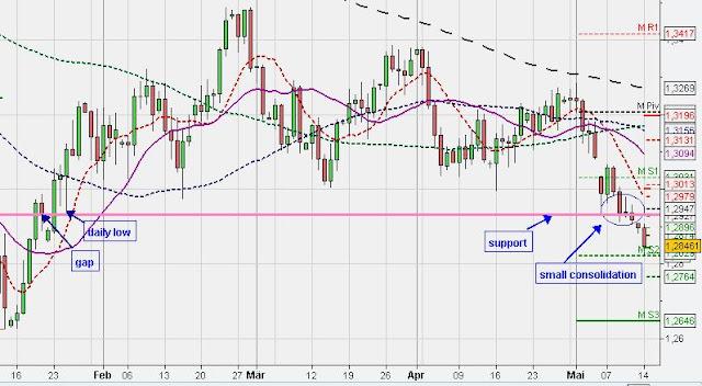 eur/usd techncial chart analysis