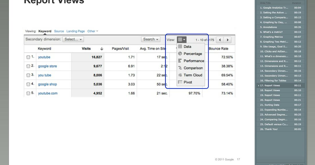Digital Analytics University Of Utah Google Analytics Individual