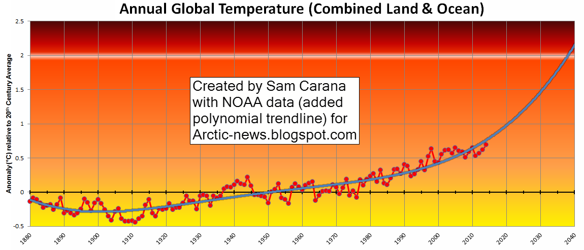 global temperatures rising each year The average global sea surface temperature for the year-to-date was the highest for january–may in the 137-year period of record, at 080°c (144°f) above average, surpassing the previous record set in 2015 by 016°c (029°f.