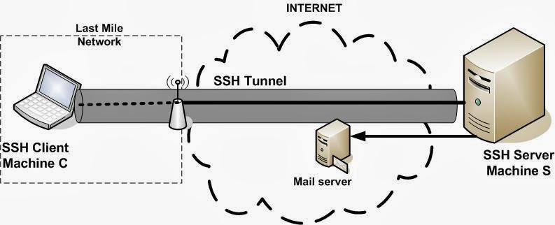 Cara Koneksi Menggunakan SSH ~ Cepat & Unlimited