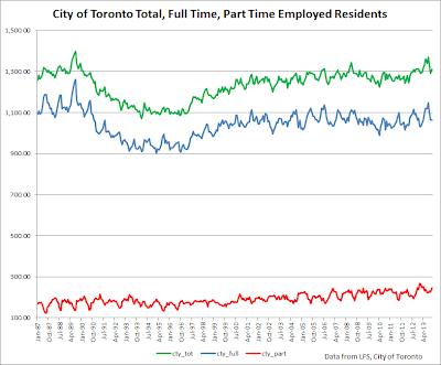 toronto employment graph