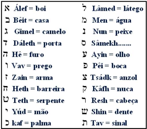 Tabela com Palavras em cada letra hebraica, 22 arcanos