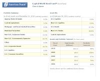 American Funds Capital World Bond A (CWBFX)