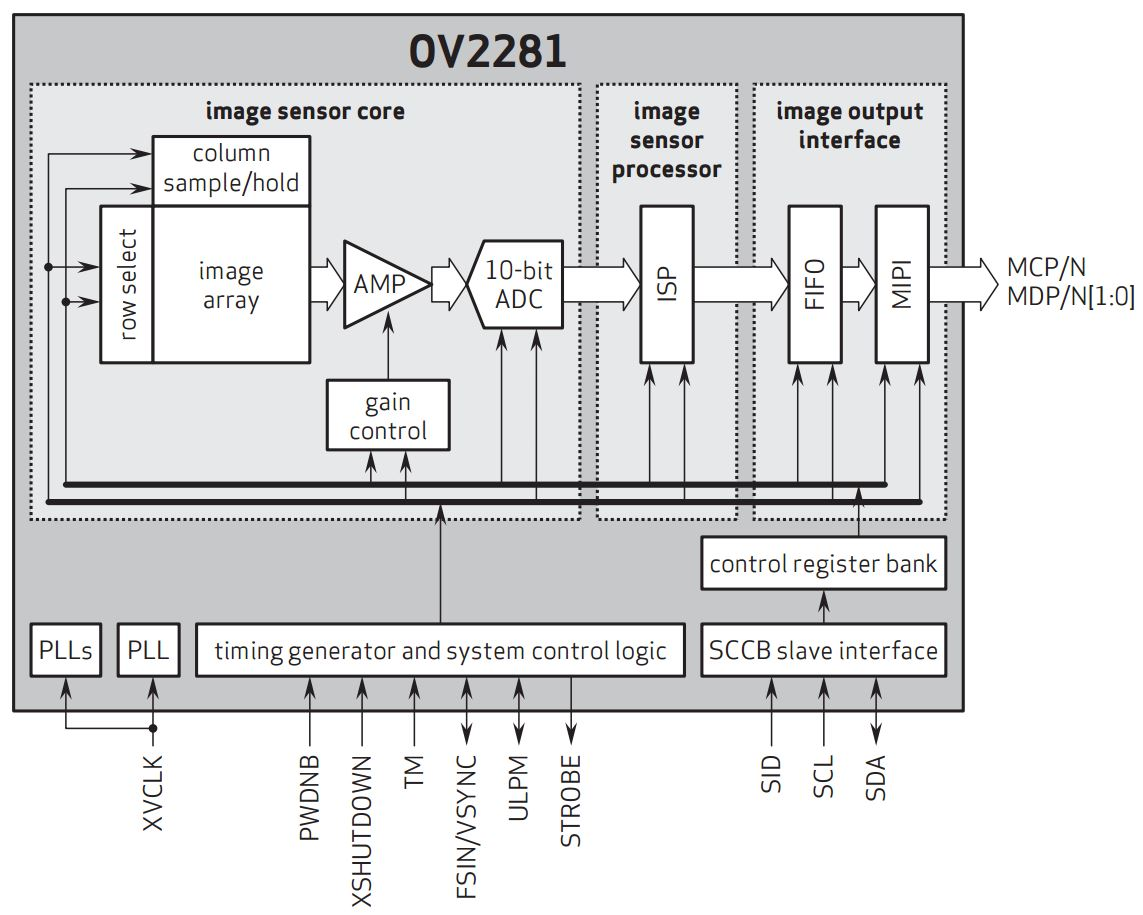 Image Sensors World Omnivision Announces Sensor for Iris Recognition – Iris Wiring Diagram