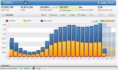 Cara Menampilkan Trafik/Grafik Last 2 months Di Histats