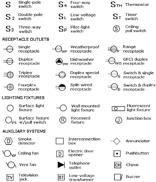 Wiring Diagram Icons Symbols Chart The