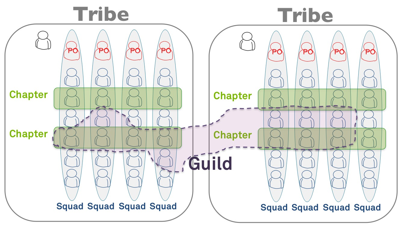 Spotifying SAFe with Guilds, Chapters and Squads