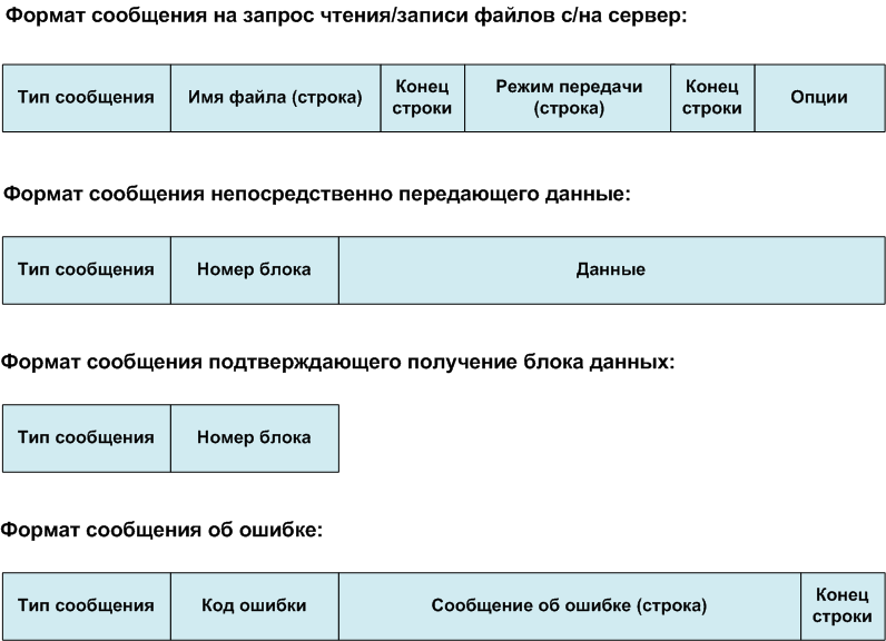 Стандартная схема протокола