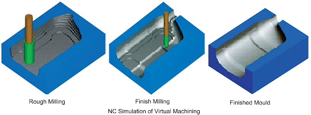 NC Simulation of Virtual Machining