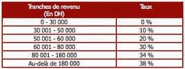 Comment calcul de l'IR net salarial au MAROC