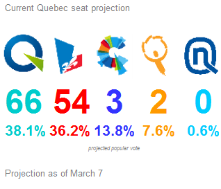 2014 Quebec election seat projection