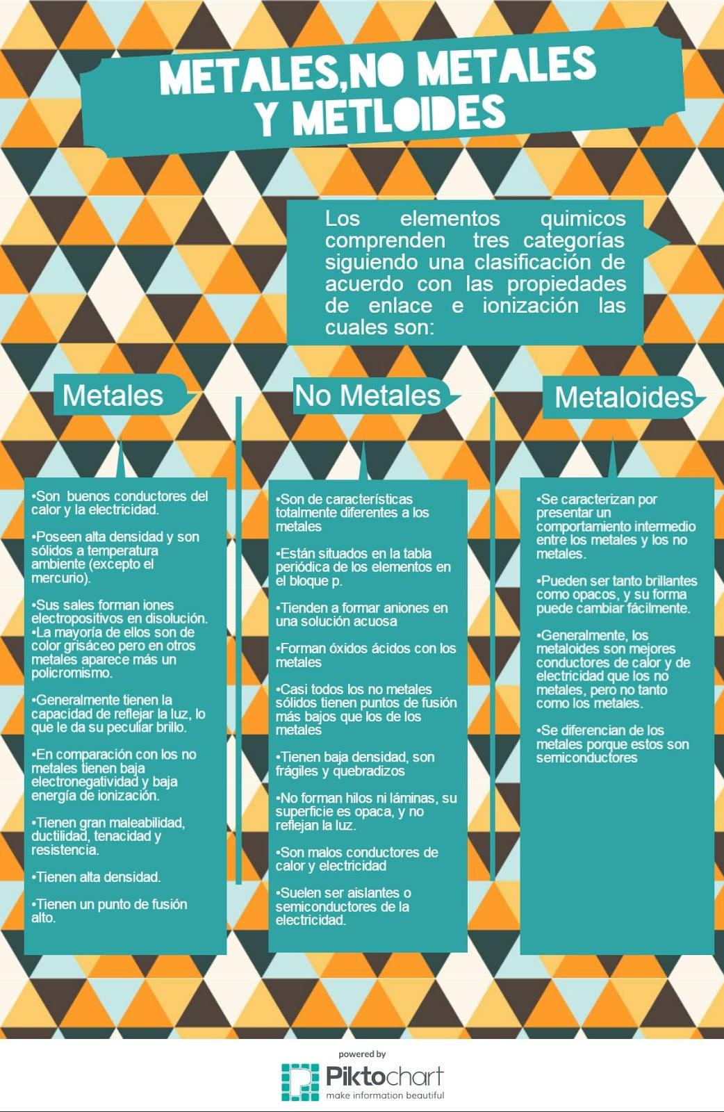 Infographics infografia de metales no metales y metaloides infografia de metales no metales y metaloides urtaz Gallery