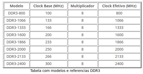DominioTXT - DDR3