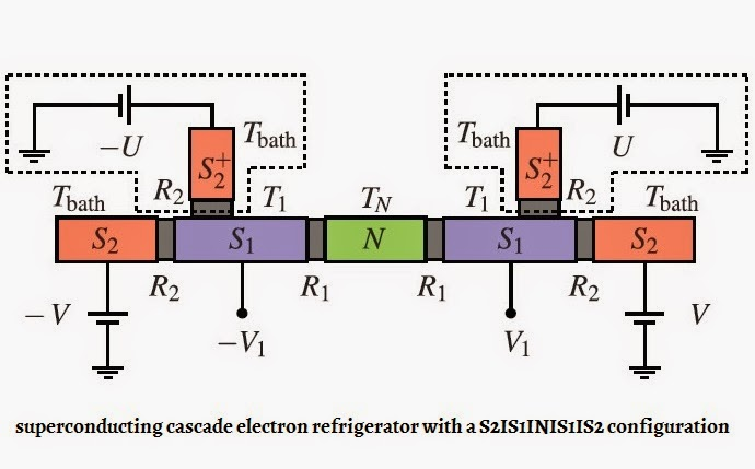 superconducting cascade electron refrigerator with S2IS1INIS1IS2 configuration