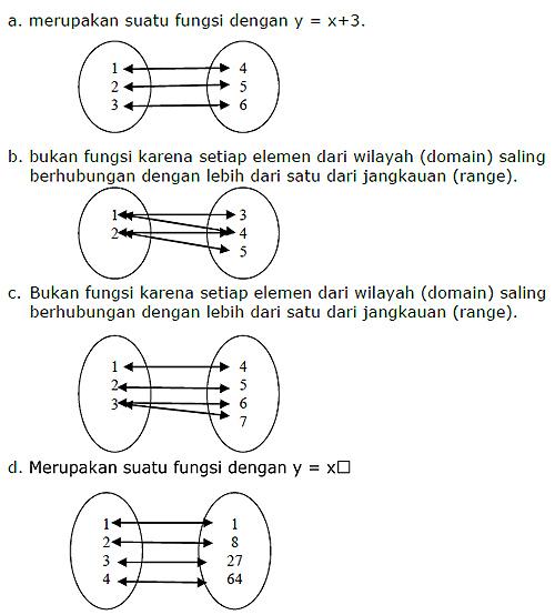 soal soal fungsi relasi himpunan proposisi diketahui himpunan a 345 dan b 24 bila relasi dari a ke b adalah lebih dari nyatakan relasi tersebut dengan a diagram panah ccuart Image collections