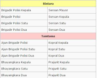 nama-nama pangkat polisi