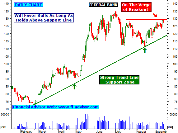 The Federal Bank Ltd - Stock Price