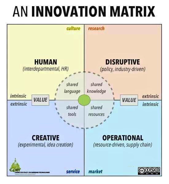 An #innovation matrix for #startup #digitaltransformation