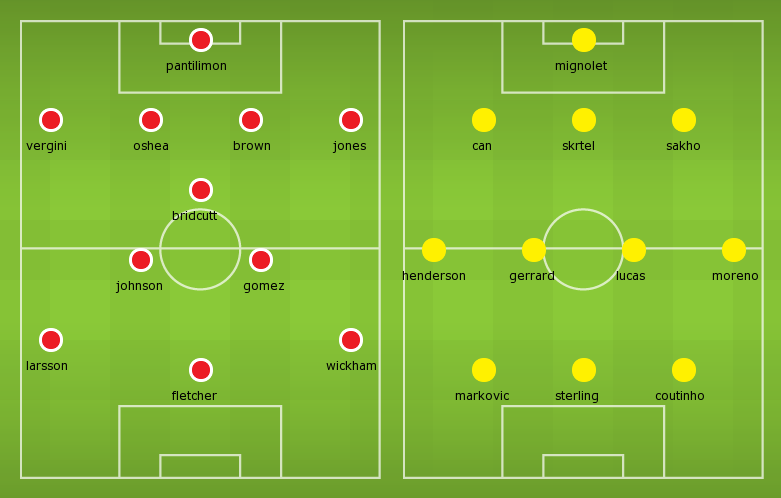 Possible Line-ups, Stats, Team News: Sunderland vs Liverpool