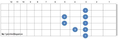 gambar bentuk letak chord kunci gitar gantung Cm (C Minor)
