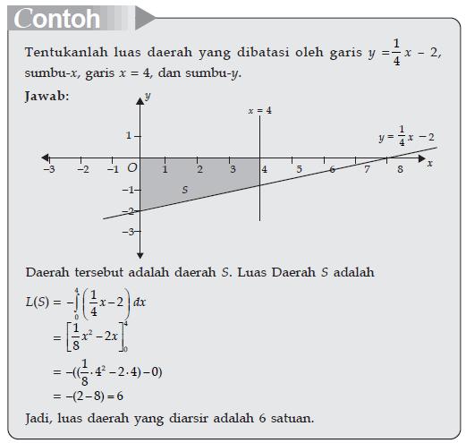 Menentukan Luas Daerah Di Bawah Sumbu X Belajar Matematika