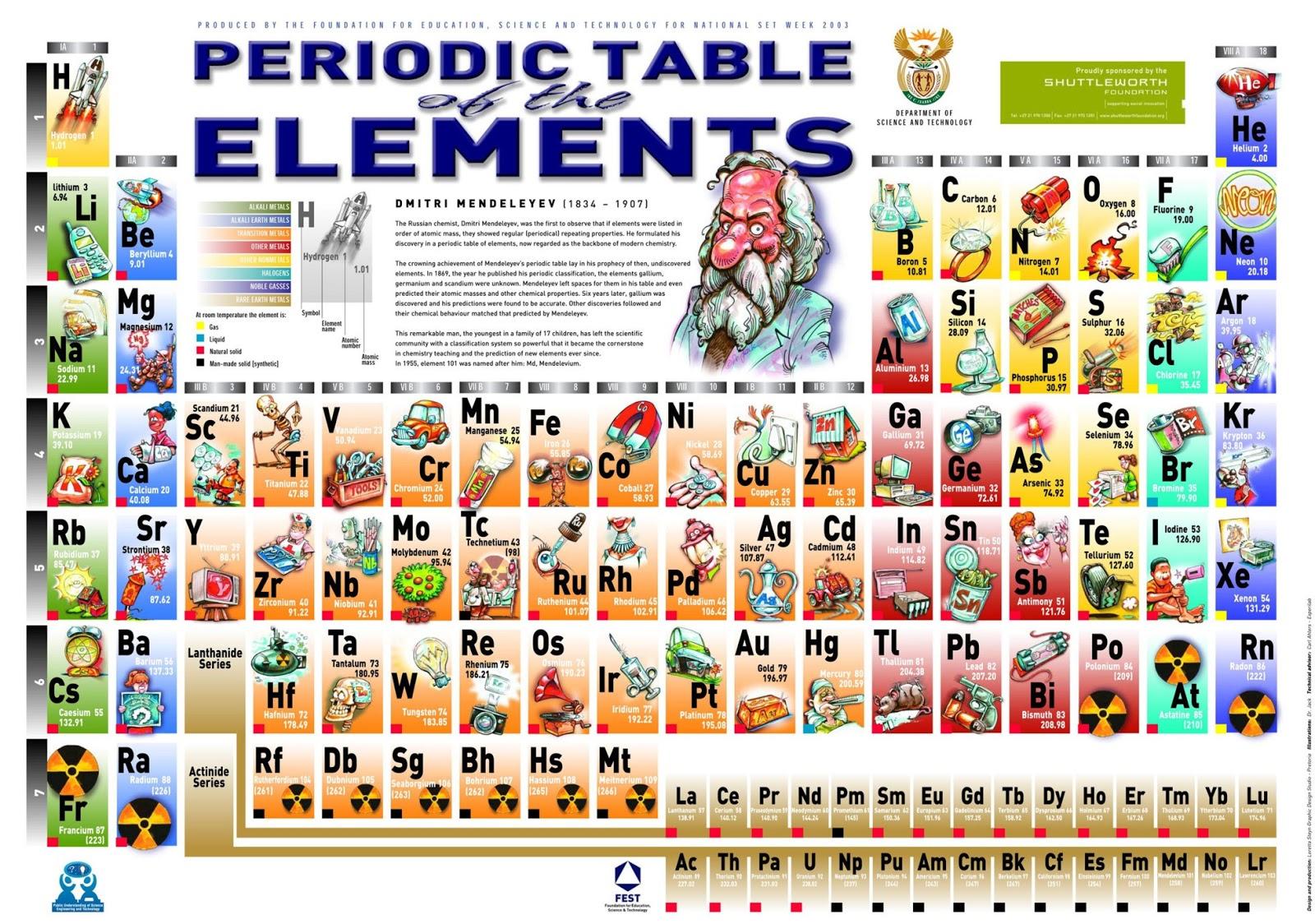 La qumica en la vida los elementos qumicos de la tabla peridica a continuacin os presento una divertida tabla peridica relacionada con la vida diaria si le echis un vista vistazo observareis que muchos objetos del urtaz Choice Image