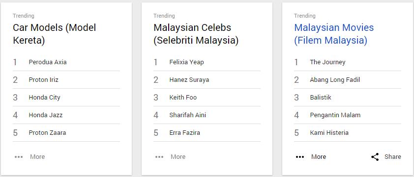 trending di Google 2014