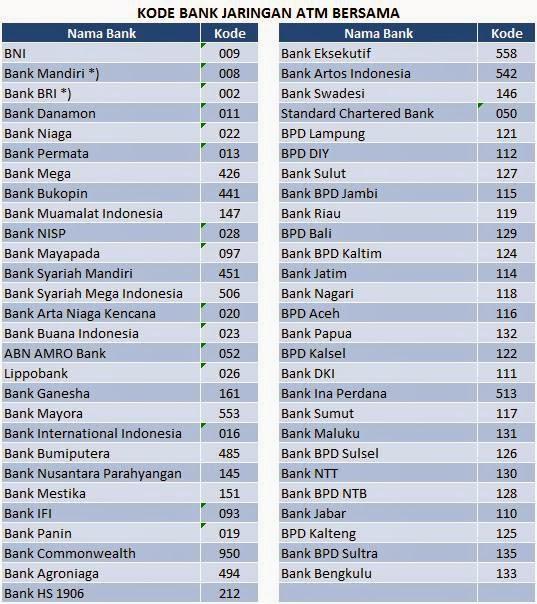 Daftar Kode Bank Transfer Antar Bank ATM Bersama Indonesia