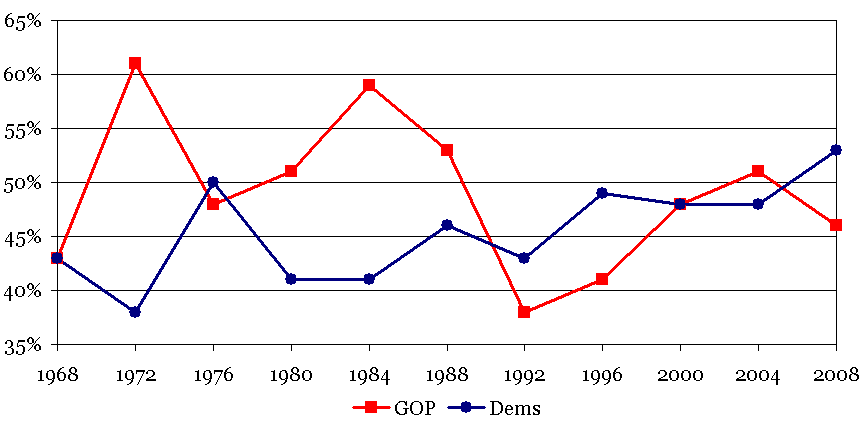 Presidential Elections 1968-2008