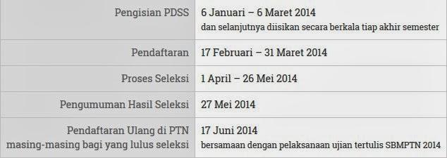 Hal-hal Penting Tentang Jadwal Pelaksanaan SNMPTN 2014