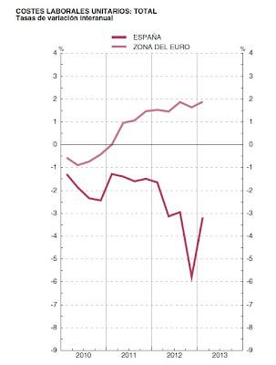 Disminución de Costes Laborales en España en 2013