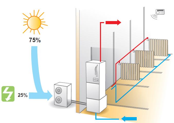 Διαιρούμενη αντλία θερμότητας (Πηγή Hitachi)