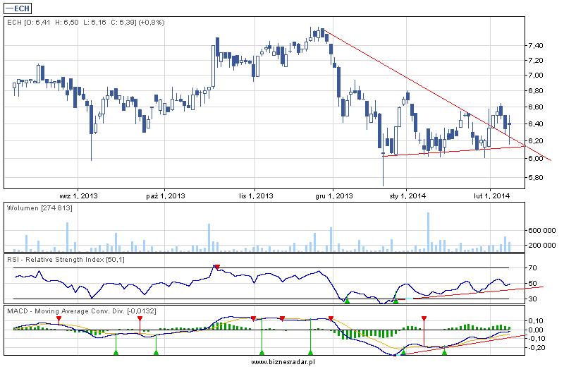 Echo Investment - wykres dzienny z 7.02.2014