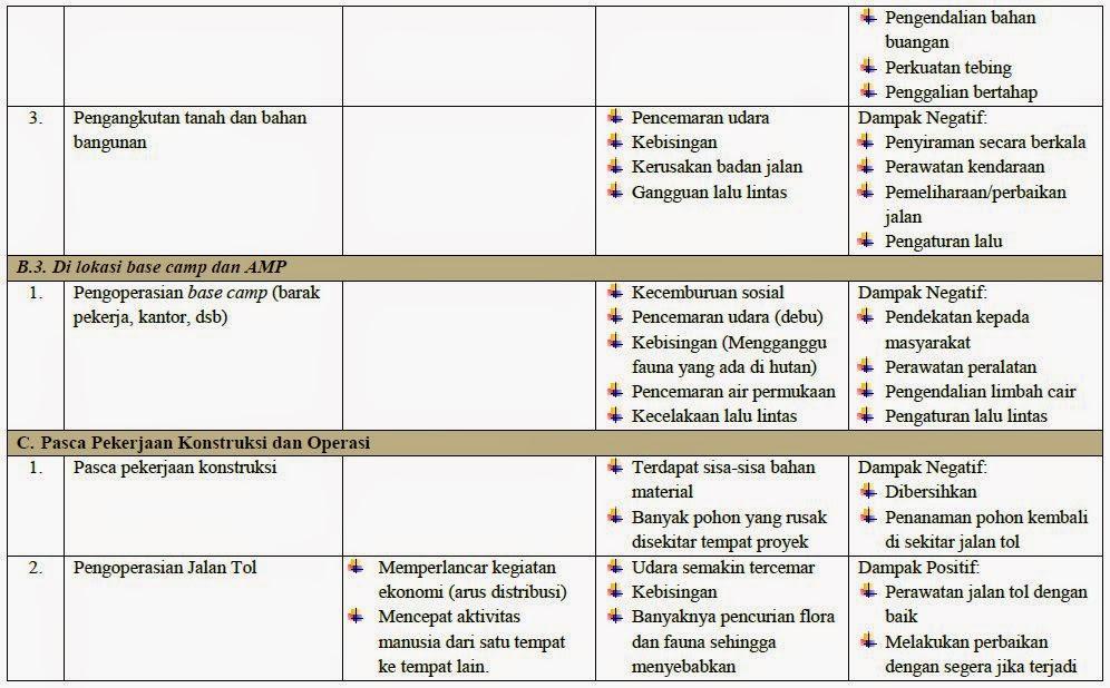 dampak positif dan negatif pembangunan lingkungan hidup Lingkungan hidup, sering disebut pembangunan sektor industri dan berbagai sektor lainnya bukan saja dalam kehidupan masyarakat indonesiakami akan menguraikan apa-apa saja pengaruh globalisasi dalam bidang sosial budaya,dampak globalisasi secara positif dan negatif,serta akibat dari.
