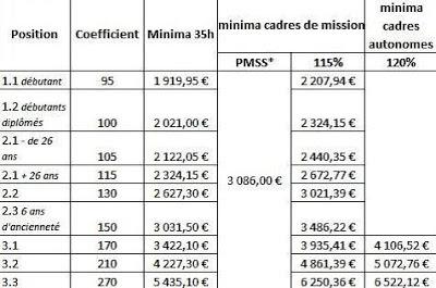 Le blog cgt chez xts gdo revalorisation des minima syntec - Plafond mensuel de la securite sociale ...