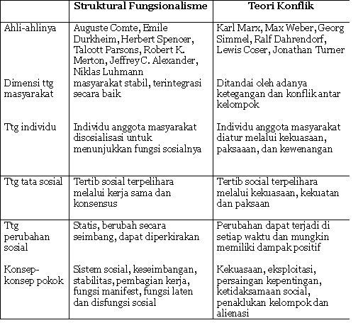 Struktural fungsional vs Teori konflik