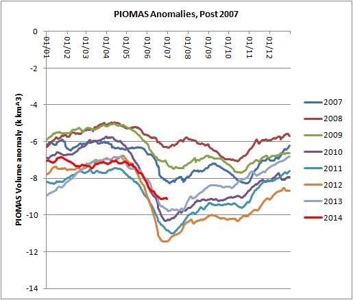 Dosbat june piomas data 2014 prediction correction for 2m distribution