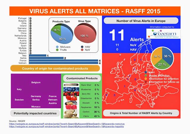 http://www.ceeram.com/rasff-rapid-alert-system-food-feed-europe.html